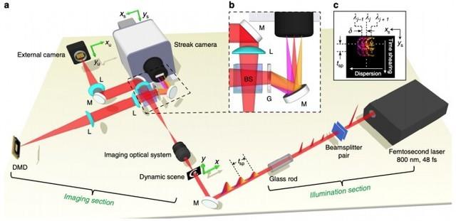 全球最快相机诞生:每秒可捕捉到70万亿帧